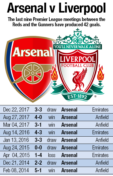 Roberto Firmino chasing LFC record against Arsenal - Liverpool FC