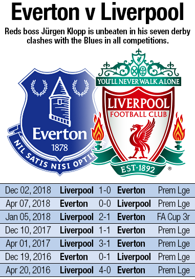 Stats Liverpool Aiming For Derby History At Goodison Park Liverpool Fc