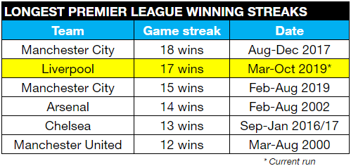 Stats Reds Could Match Premier League Wins Record Liverpool Fc