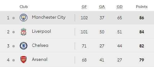 10 Games To Go Analysing Lfc S Premier League Run In