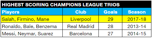 10 great stats from LFC's record-breaking Champions League run